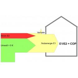 COP Dauermonitor